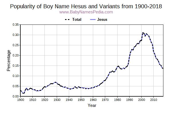 Variant Popularity Trend  for Hesus  from 1900 to 2015