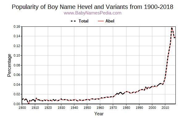 Variant Popularity Trend  for Hevel  from 1900 to 2015