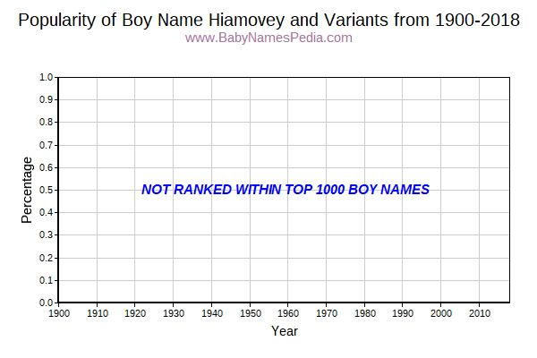 Variant Popularity Trend  for Hiamovey  from 1900 to 2018