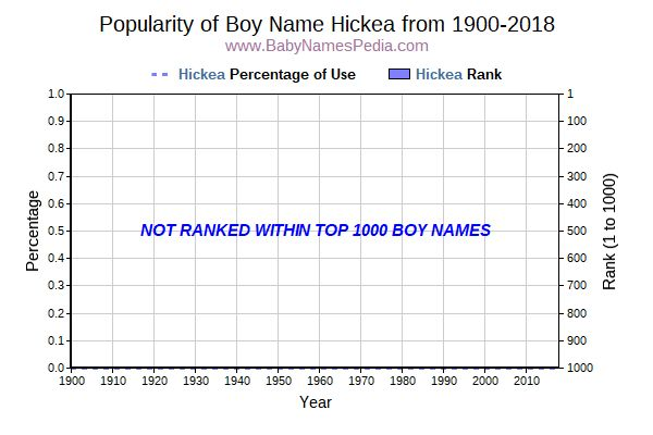 Popularity Trend  for Hickea  from 1900 to 2018