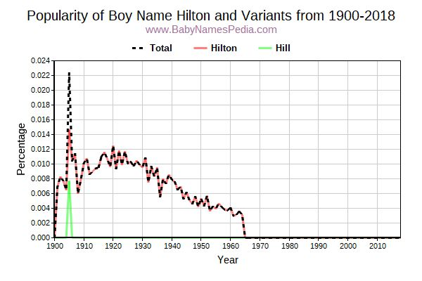 Variant Popularity Trend  for Hilton  from 1900 to 2016