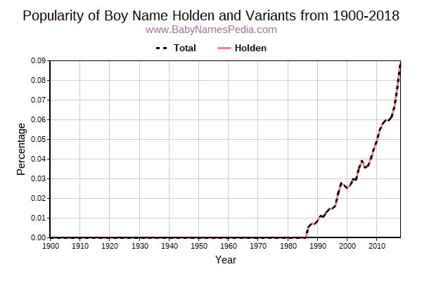 Variant Popularity Trend  for Holden  from 1900 to 2015