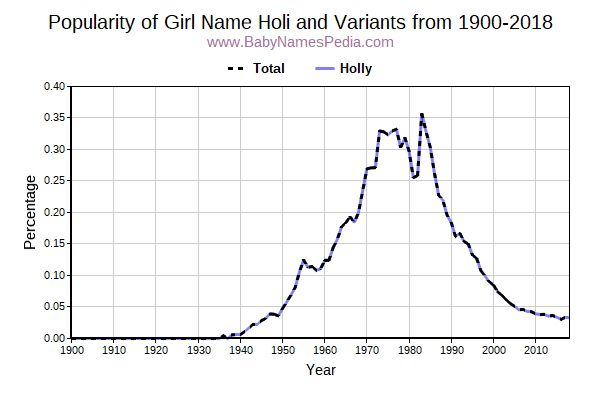 Variant Popularity Trend  for Holi  from 1900 to 2015