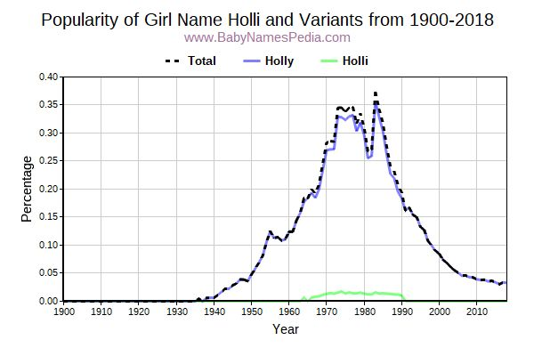 Variant Popularity Trend  for Holli  from 1900 to 2016