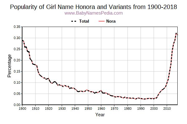 Variant Popularity Trend  for Honora  from 1900 to 2015