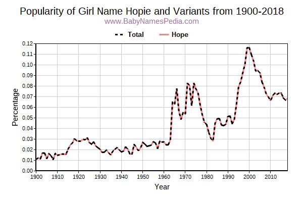 Variant Popularity Trend  for Hopie  from 1900 to 2015