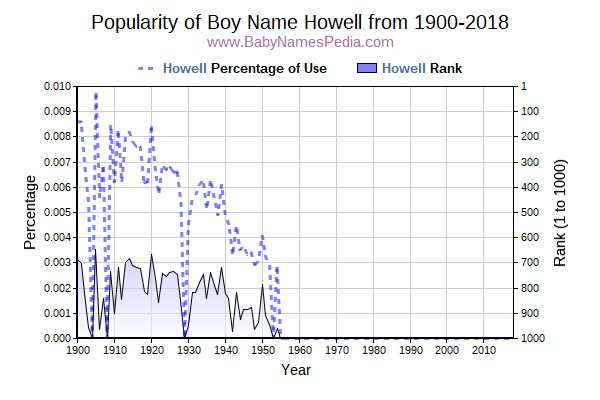 Popularity Trend  for Howell  from 1900 to 2017