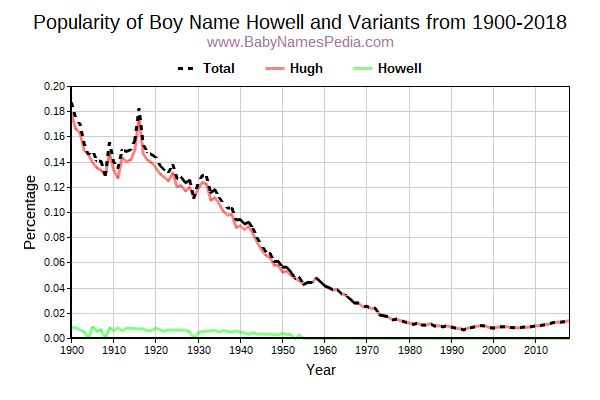 Variant Popularity Trend  for Howell  from 1900 to 2017