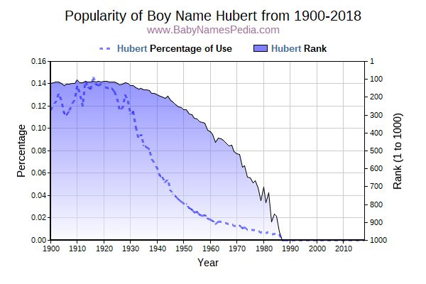 Popularity Trend  for Hubert  from 1900 to 2017