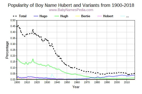 Variant Popularity Trend  for Hubert  from 1900 to 2017