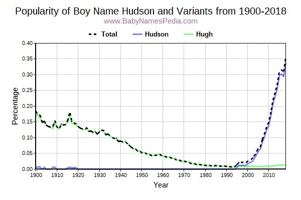 Variant Popularity Trend  for Hudson  from 1900 to 2016
