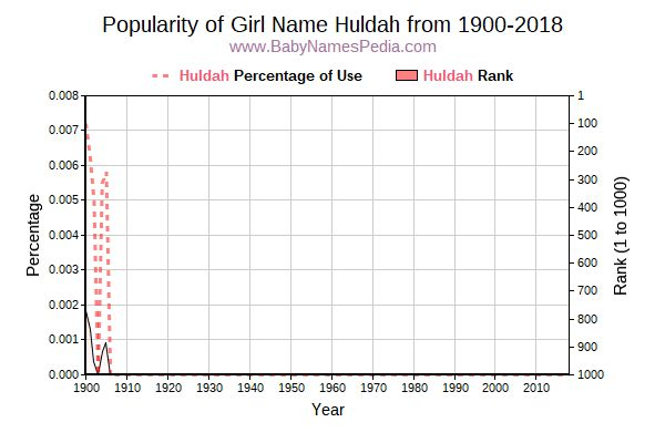 Popularity Trend  for Huldah  from 1900 to 2015