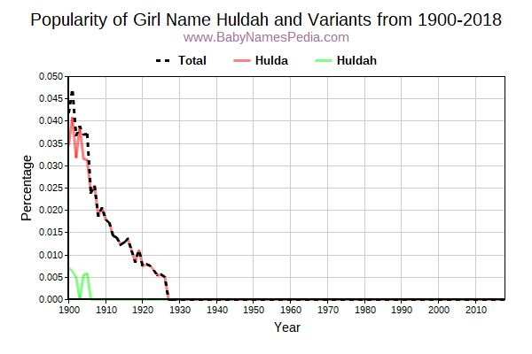 Variant Popularity Trend  for Huldah  from 1900 to 2015