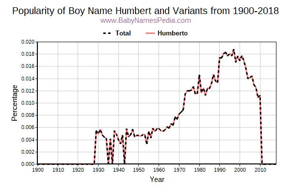 Variant Popularity Trend  for Humbert  from 1900 to 2017