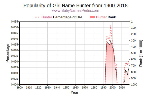 Popularity Trend  for Hunter  from 1900 to 2016