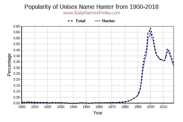 Unisex Popularity Trend  for Hunter  from 1900 to 2015
