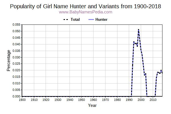 Variant Popularity Trend  for Hunter  from 1900 to 2015