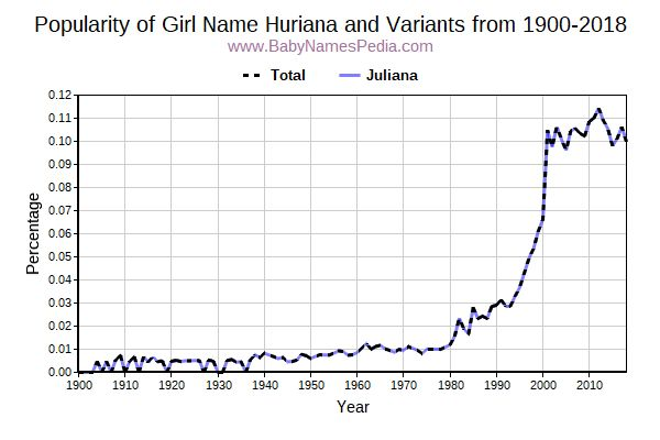 Variant Popularity Trend  for Huriana  from 1900 to 2018