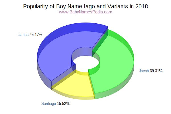 Variant Popularity Chart  for Iago  in 2017