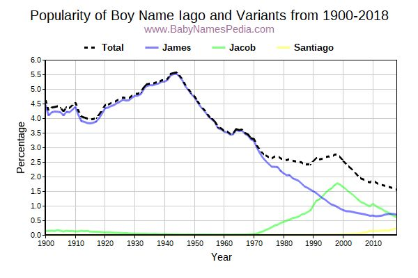 Variant Popularity Trend  for Iago  from 1900 to 2017
