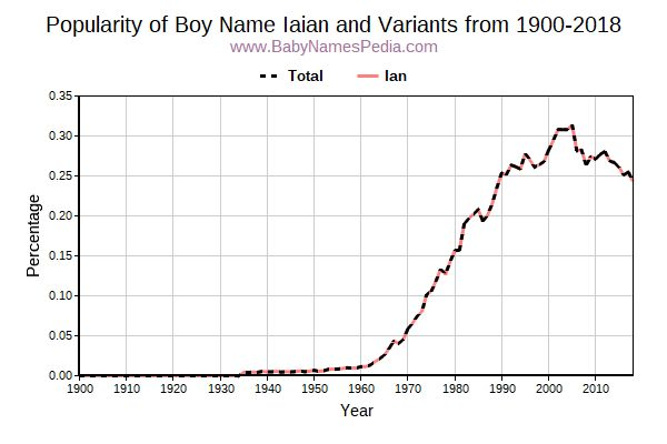 Variant Popularity Trend  for Iaian  from 1900 to 2017