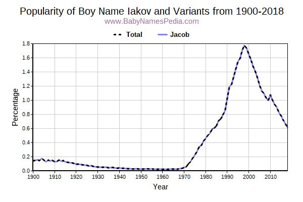 Variant Popularity Trend  for Iakov  from 1900 to 2018
