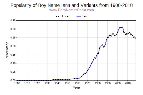 Variant Popularity Trend  for Iann  from 1900 to 2017