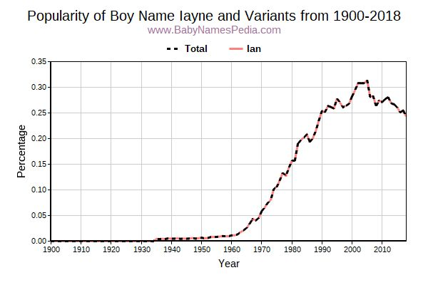 Variant Popularity Trend  for Iayne  from 1900 to 2018