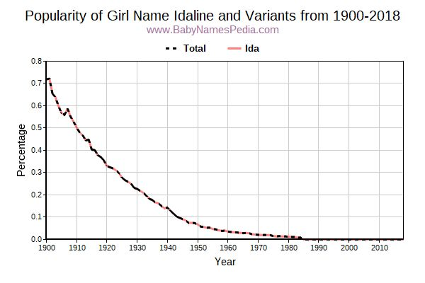 Variant Popularity Trend  for Idaline  from 1900 to 2017