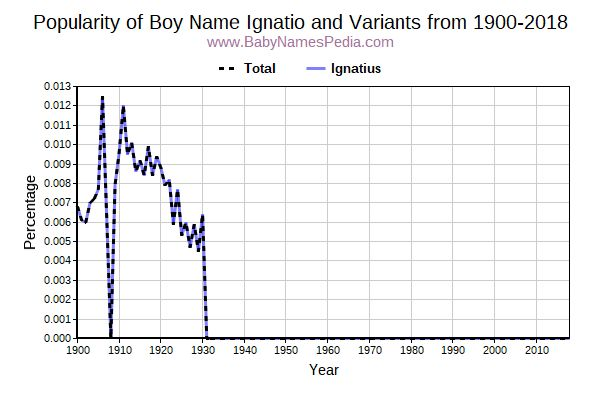 Variant Popularity Trend  for Ignatio  from 1900 to 2015