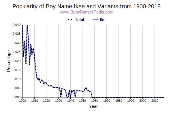 Variant Popularity Trend  for Ikee  from 1900 to 2015
