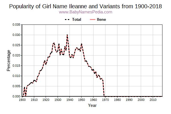 Variant Popularity Trend  for Ileanne  from 1900 to 2016
