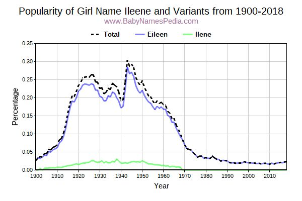 Variant Popularity Trend  for Ileene  from 1900 to 2018