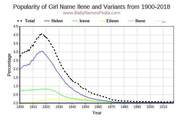 Variant Popularity Trend  for Ilene  from 1900 to 2016