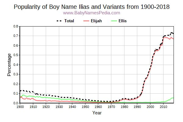 Variant Popularity Trend  for Ilias  from 1900 to 2017