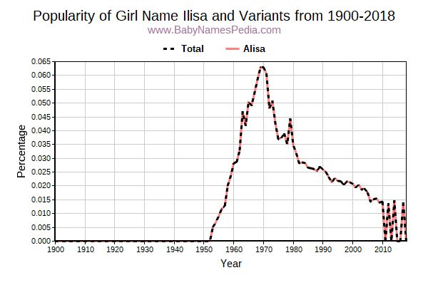 Variant Popularity Trend  for Ilisa  from 1900 to 2018