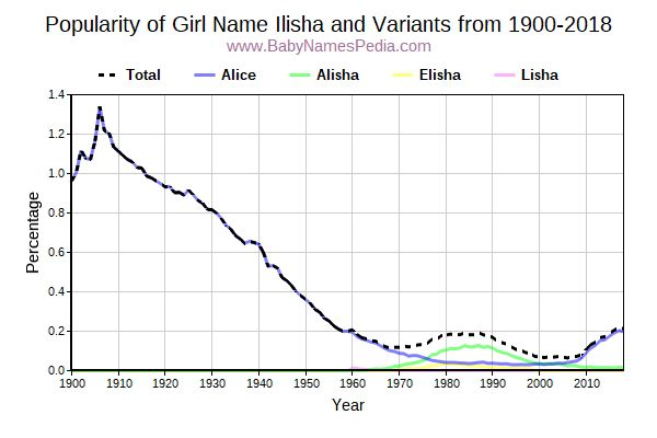 Variant Popularity Trend  for Ilisha  from 1900 to 2016