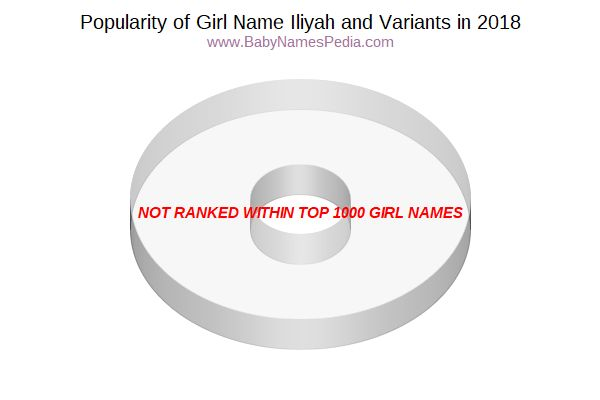 Variant Popularity Chart  for Iliyah  in 2015