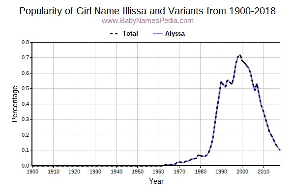 Variant Popularity Trend  for Illissa  from 1900 to 2016