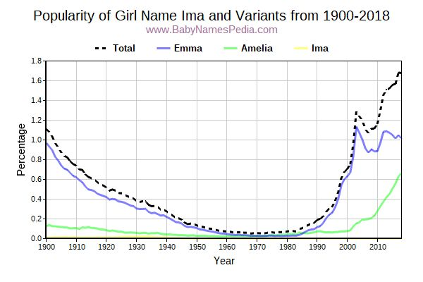 Variant Popularity Trend  for Ima  from 1900 to 2016