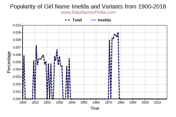 Variant Popularity Trend  for Imelda  from 1900 to 2015