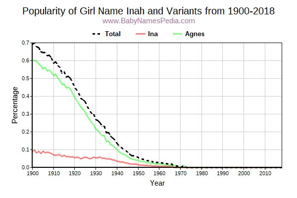 Variant Popularity Trend  for Inah  from 1900 to 2015