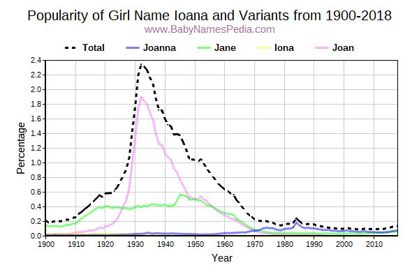 Variant Popularity Trend  for Ioana  from 1900 to 2018