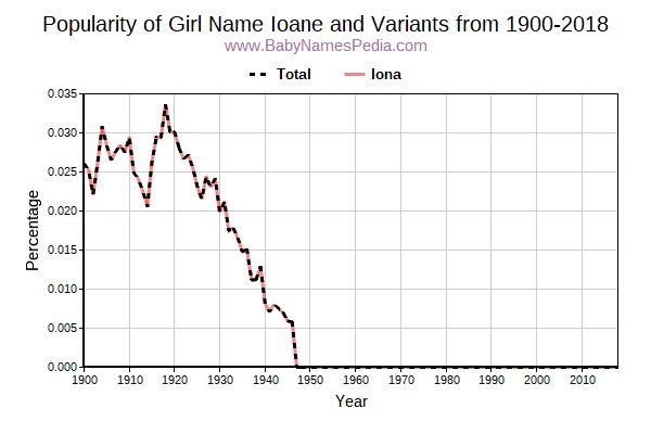 Variant Popularity Trend  for Ioane  from 1900 to 2018