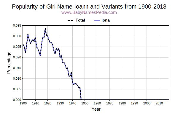 Variant Popularity Trend  for Ioann  from 1900 to 2018