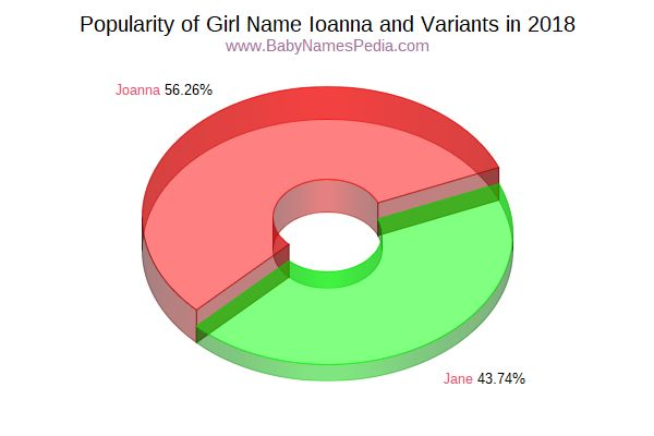 Variant Popularity Chart  for Ioanna  in 2018