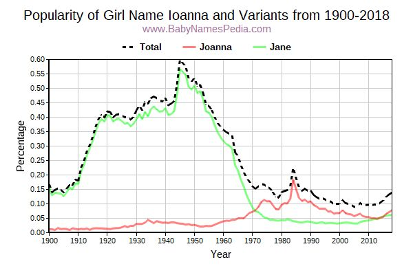 Variant Popularity Trend  for Ioanna  from 1900 to 2018
