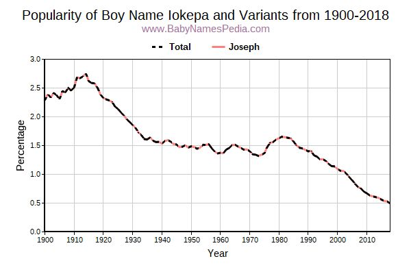 Variant Popularity Trend  for Iokepa  from 1900 to 2015