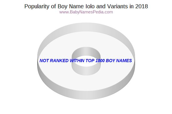 Variant Popularity Chart  for Iolo  in 2016