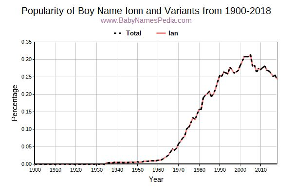 Variant Popularity Trend  for Ionn  from 1900 to 2018